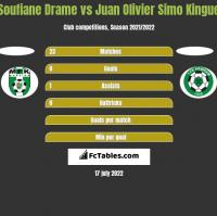Soufiane Drame vs Juan Olivier Simo Kingue h2h player stats