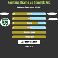 Soufiane Drame vs Dominik Kriz h2h player stats