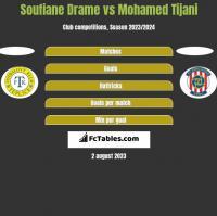 Soufiane Drame vs Mohamed Tijani h2h player stats