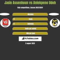 Jasin Assenhoun vs Aniekpeno Udoh h2h player stats