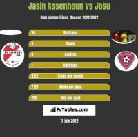 Jasin Assenhoun vs Josu h2h player stats