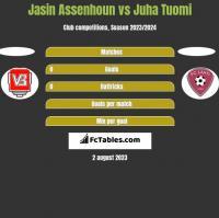 Jasin Assenhoun vs Juha Tuomi h2h player stats