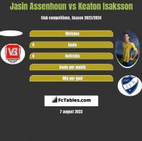 Jasin Assenhoun vs Keaton Isaksson h2h player stats