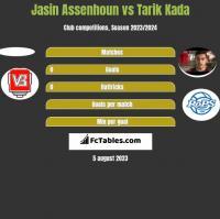 Jasin Assenhoun vs Tarik Kada h2h player stats