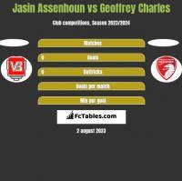 Jasin Assenhoun vs Geoffrey Charles h2h player stats