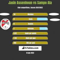 Jasin Assenhoun vs Sampo Ala h2h player stats