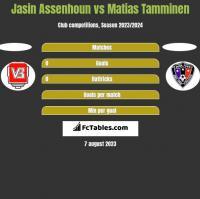 Jasin Assenhoun vs Matias Tamminen h2h player stats