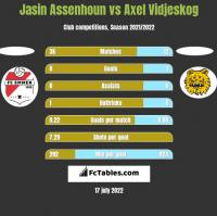 Jasin Assenhoun vs Axel Vidjeskog h2h player stats