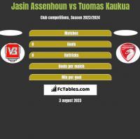 Jasin Assenhoun vs Tuomas Kaukua h2h player stats