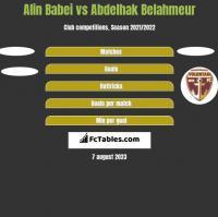 Alin Babei vs Abdelhak Belahmeur h2h player stats