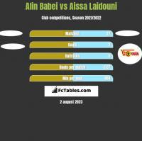 Alin Babei vs Aissa Laidouni h2h player stats
