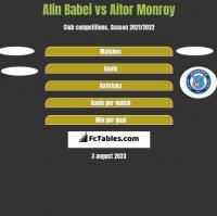Alin Babei vs Aitor Monroy h2h player stats