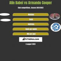 Alin Babei vs Armando Cooper h2h player stats