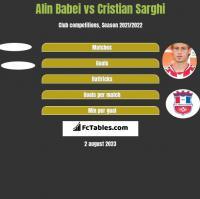 Alin Babei vs Cristian Sarghi h2h player stats