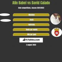 Alin Babei vs David Caiado h2h player stats