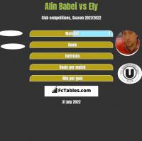 Alin Babei vs Ely h2h player stats