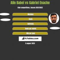 Alin Babei vs Gabriel Enache h2h player stats
