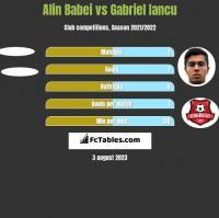 Alin Babei vs Gabriel Iancu h2h player stats