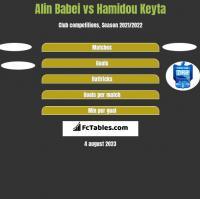 Alin Babei vs Hamidou Keyta h2h player stats
