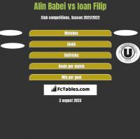 Alin Babei vs Ioan Filip h2h player stats