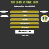 Alin Babei vs Silviu Pana h2h player stats