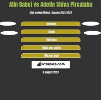 Alin Babei vs Adelin Shiva Pircalabu h2h player stats