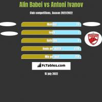 Alin Babei vs Antoni Ivanov h2h player stats
