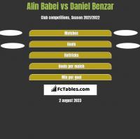 Alin Babei vs Daniel Benzar h2h player stats
