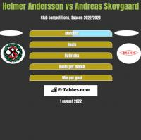 Helmer Andersson vs Andreas Skovgaard h2h player stats