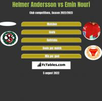 Helmer Andersson vs Emin Nouri h2h player stats