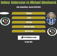 Helmer Andersson vs Michael Almebaeck h2h player stats