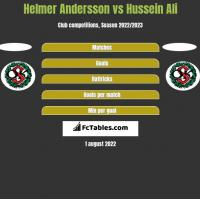Helmer Andersson vs Hussein Ali h2h player stats