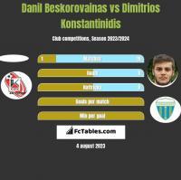 Danil Beskorovainas vs Dimitrios Konstantinidis h2h player stats