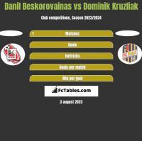 Danil Beskorovainas vs Dominik Kruzliak h2h player stats