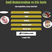 Danil Beskorovainas vs Eric Davis h2h player stats