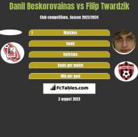 Danil Beskorovainas vs Filip Twardzik h2h player stats