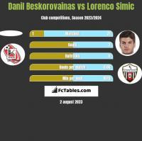 Danil Beskorovainas vs Lorenco Simic h2h player stats