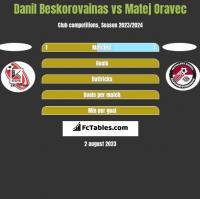 Danil Beskorovainas vs Matej Oravec h2h player stats