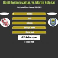 Danil Beskorovainas vs Martin Kolesar h2h player stats