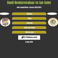 Danil Beskorovainas vs Ian Soler h2h player stats