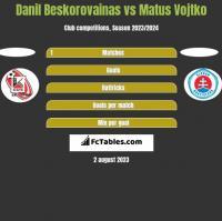 Danil Beskorovainas vs Matus Vojtko h2h player stats