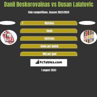 Danil Beskorovainas vs Dusan Lalatovic h2h player stats