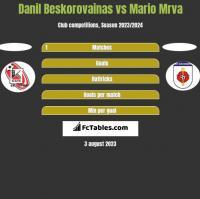 Danil Beskorovainas vs Mario Mrva h2h player stats