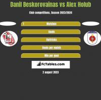 Danil Beskorovainas vs Alex Holub h2h player stats