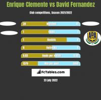 Enrique Clemente vs David Fernandez h2h player stats
