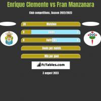 Enrique Clemente vs Fran Manzanara h2h player stats