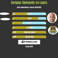 Enrique Clemente vs Laure h2h player stats