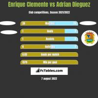 Enrique Clemente vs Adrian Dieguez h2h player stats