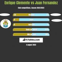 Enrique Clemente vs Juan Fernandez h2h player stats