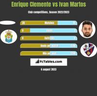 Enrique Clemente vs Ivan Martos h2h player stats